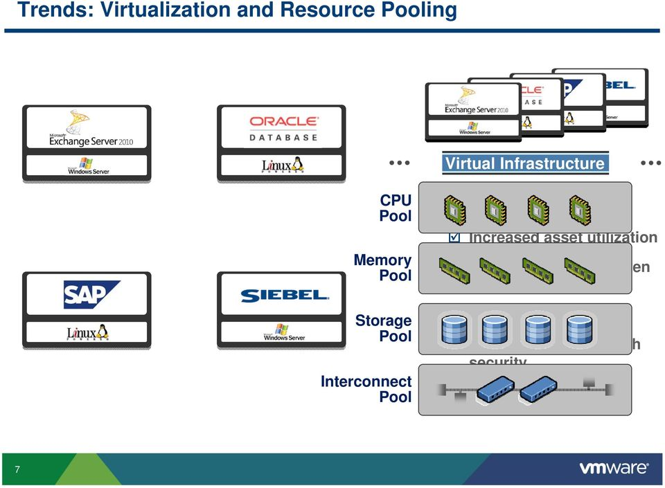 Memory Pool Storage Pool Interconnect Pool Virtual Infrastructure Increased asset