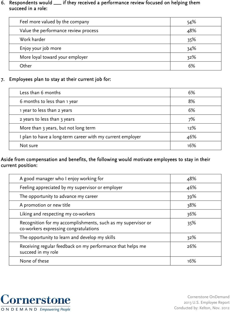 Employees plan to stay at their current job for: Less than 6 months 6% 6 months to less than 1 year 8% 1 year to less than 2 years 6% 2 years to less than 3 years 7% More than 3 years, but not long