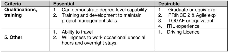 Training and development to maintain project management skills 1. Ability to travel 2.