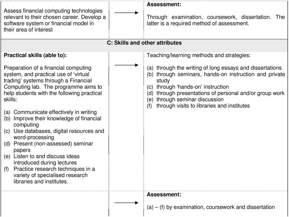 C: Skills and other attributes Practical skills (able to): Preparation of a financial computing system, and practical use of virtual trading systems through a Financial Computing lab.