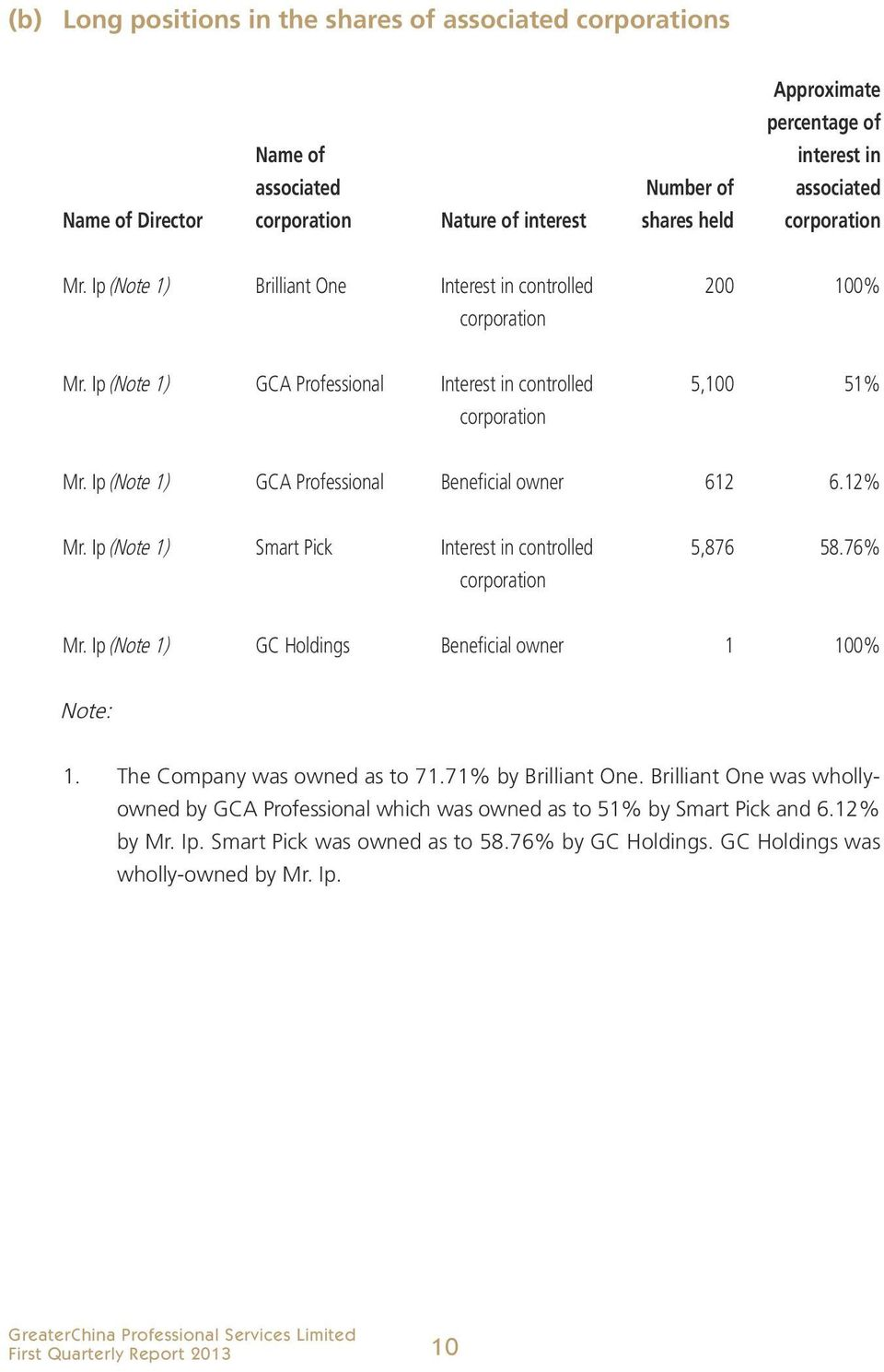 12% Mr. Ip (Note 1) Smart Pick Interest in controlled 5,876 58.76% Mr. Ip (Note 1) GC Holdings Beneficial owner 1 100% Note: 1. The Company was owned as to 71.71% by Brilliant One.