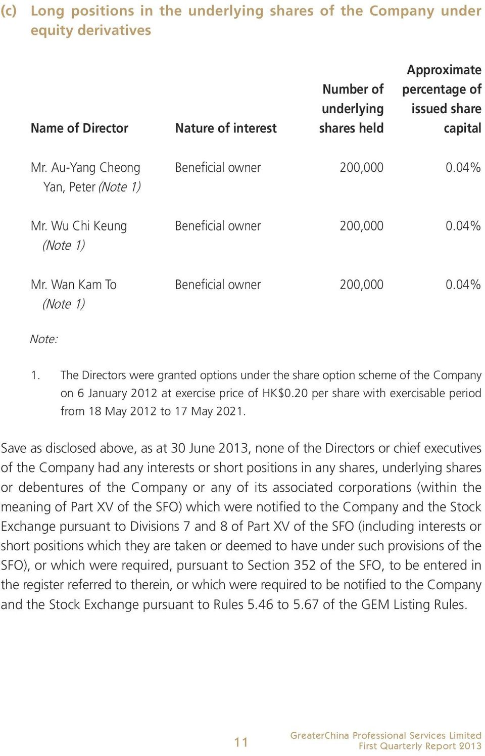 The Directors were granted options under the share option scheme of the Company on 6 January 2012 at exercise price of HK$0.20 per share with exercisable period from 18 May 2012 to 17 May 2021.