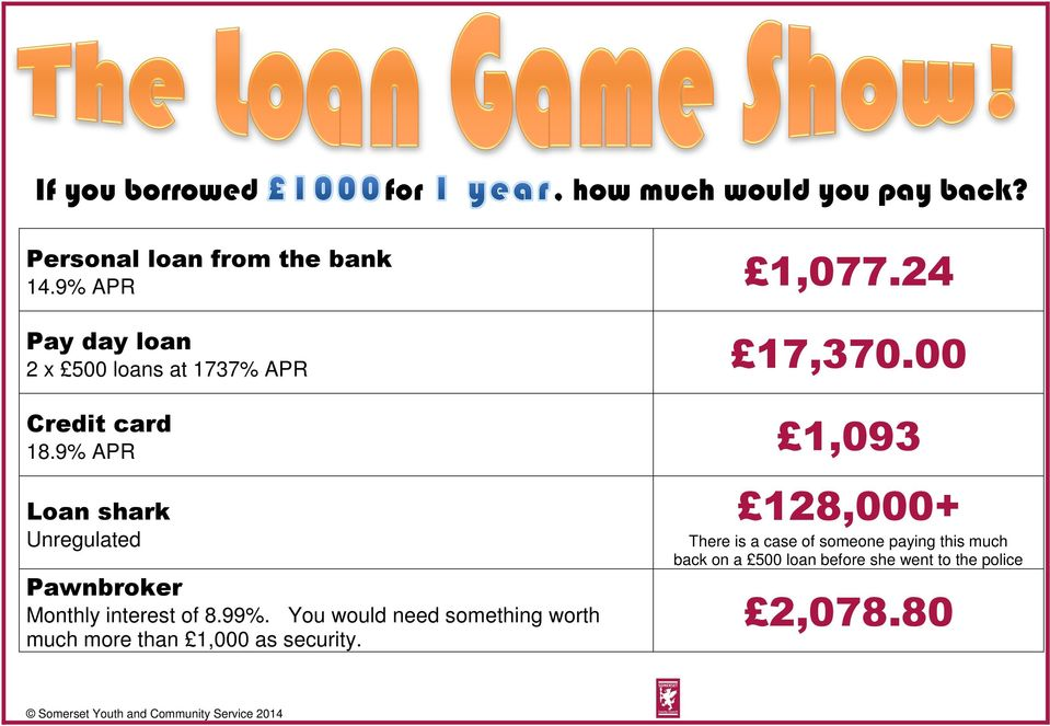 9% APR 1,093 Loan shark Unregulated Pawnbroker Monthly interest of 8.99%.