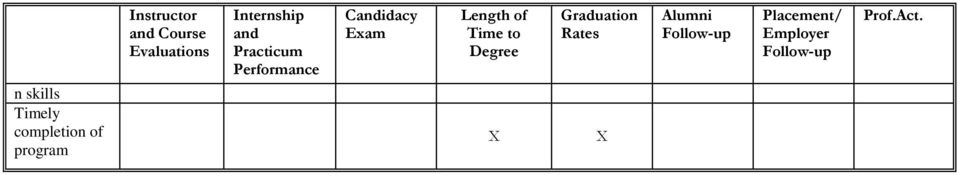 Performance Candidacy Exam Length of Time to Degree