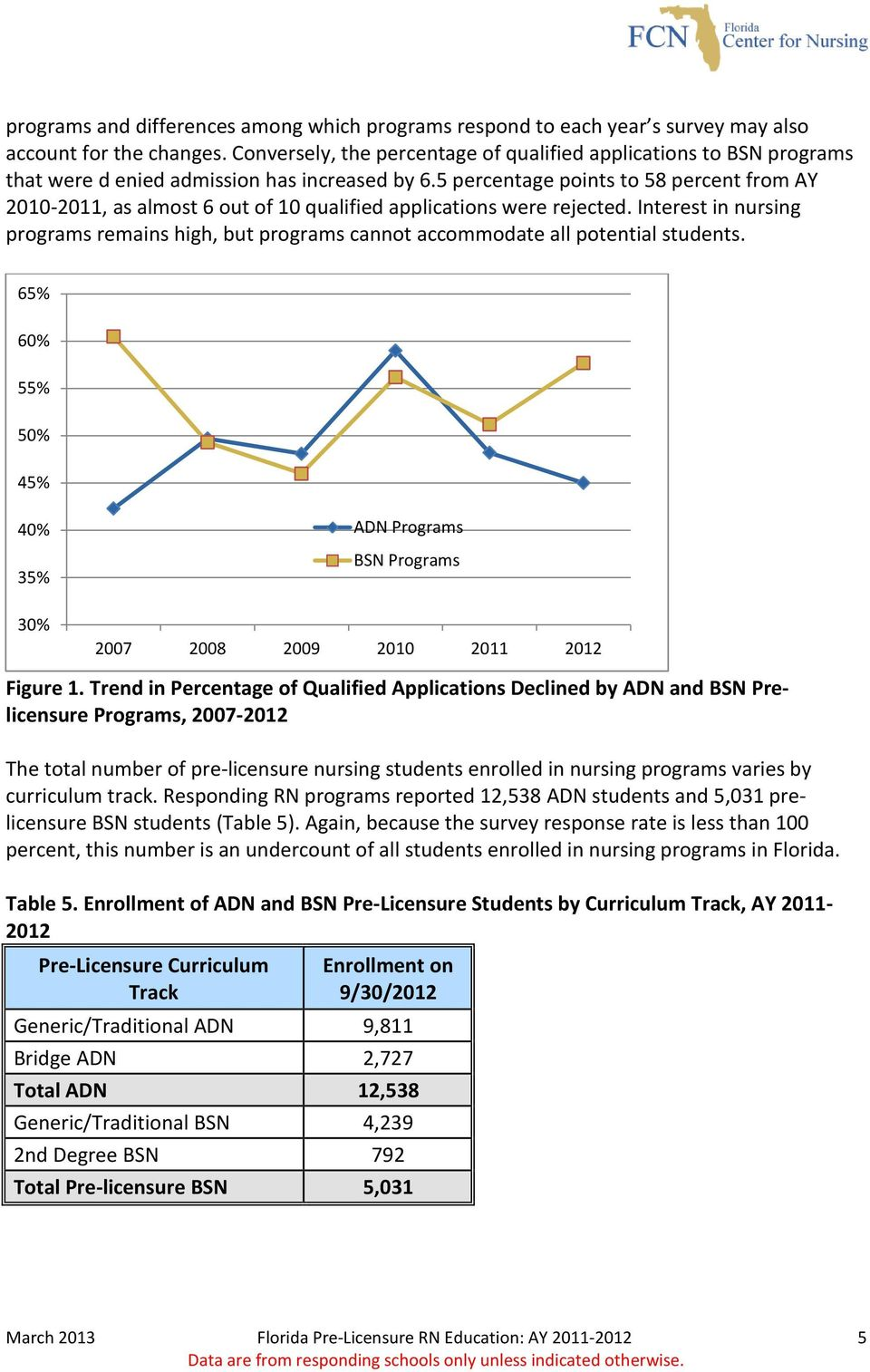 5 percentage points to 58 percent from AY 2010-2011, as almost 6 out of 10 qualified applications were rejected.