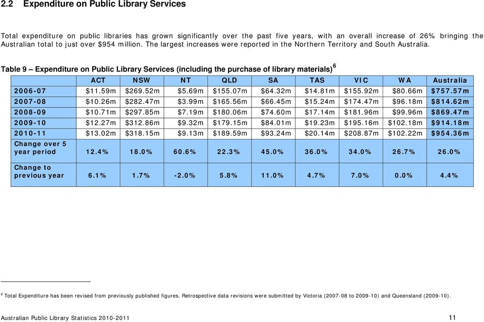 Table 9 Expenditure on Public Library Services (including the purchase of library materials) 6 ACT NSW NT QLD SA TAS VIC WA Australia 2006-07 $11.59m $269.52m $5.69m $155.07m $64.32m $14.81m $155.