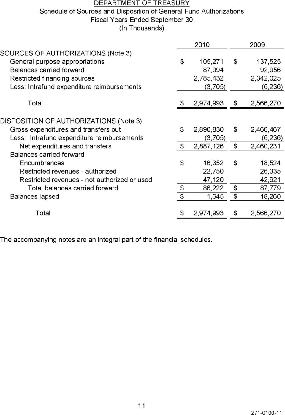 $ 2,566,270 DISPOSITION OF AUTHORIZATIONS (Note 3) Gross expenditures and transfers out $ 2,890,830 $ 2,466,467 Less: Intrafund expenditure reimbursements (3,705) (6,236) Net expenditures and
