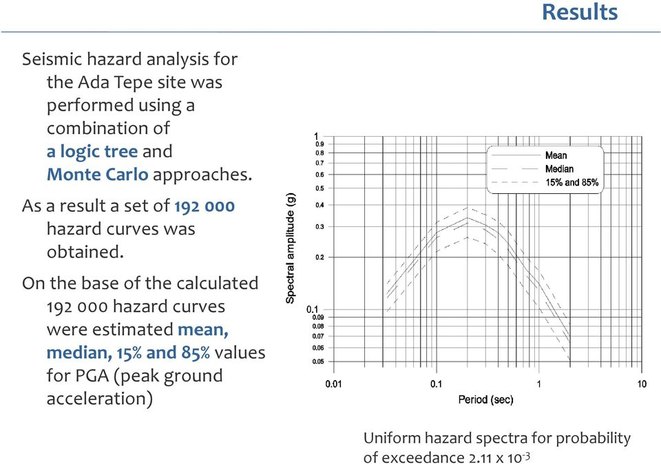 On the base of the calculated 192 000 hazard curves were estimated mean, median, 15% and 85%