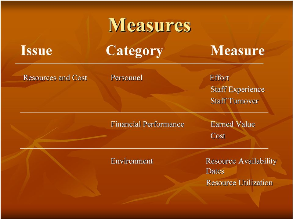 Turnover Financial Performance Earned Value Cost