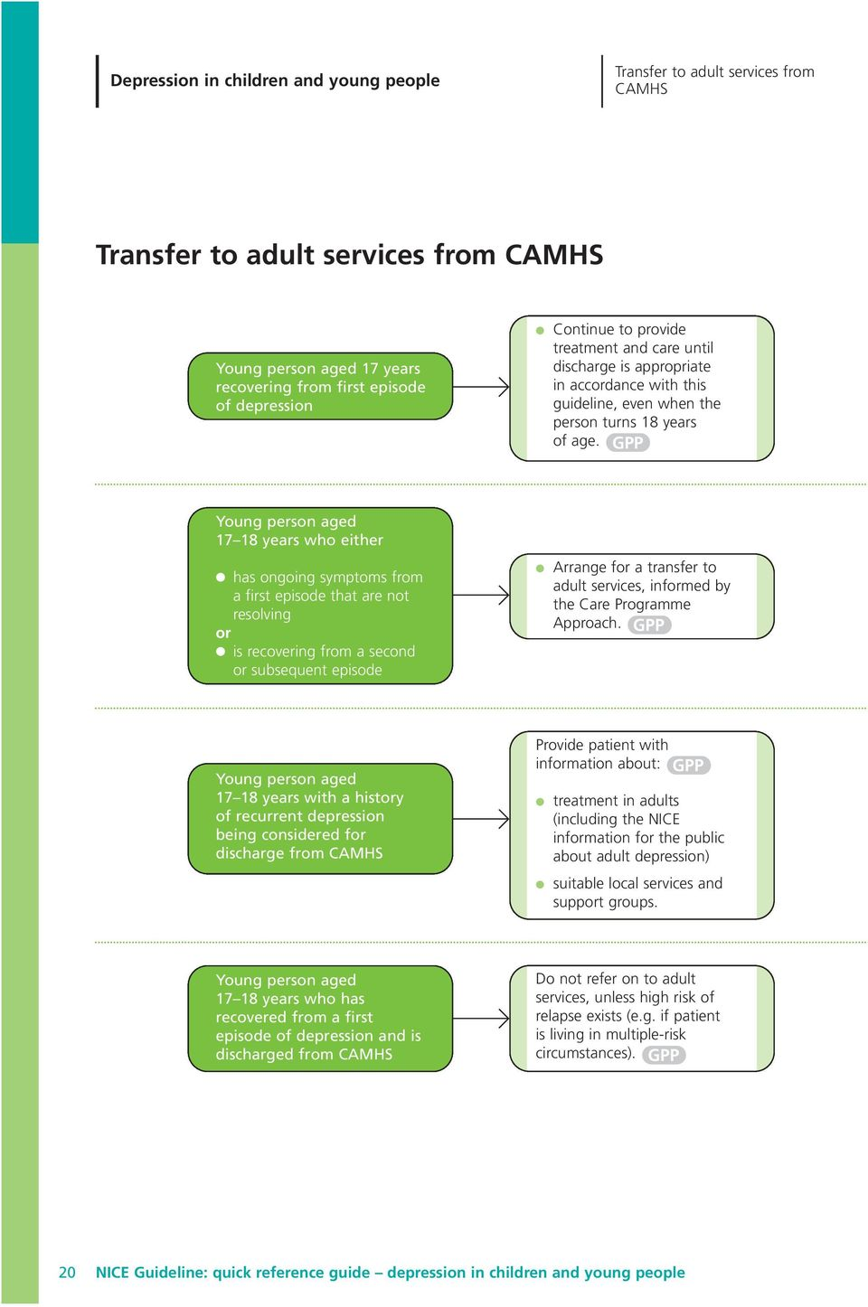 GPP Young person aged 17 18 years who either has ongoing symptoms from a first episode that are not resolving or is recovering from a second or subsequent episode Arrange for a transfer to adult