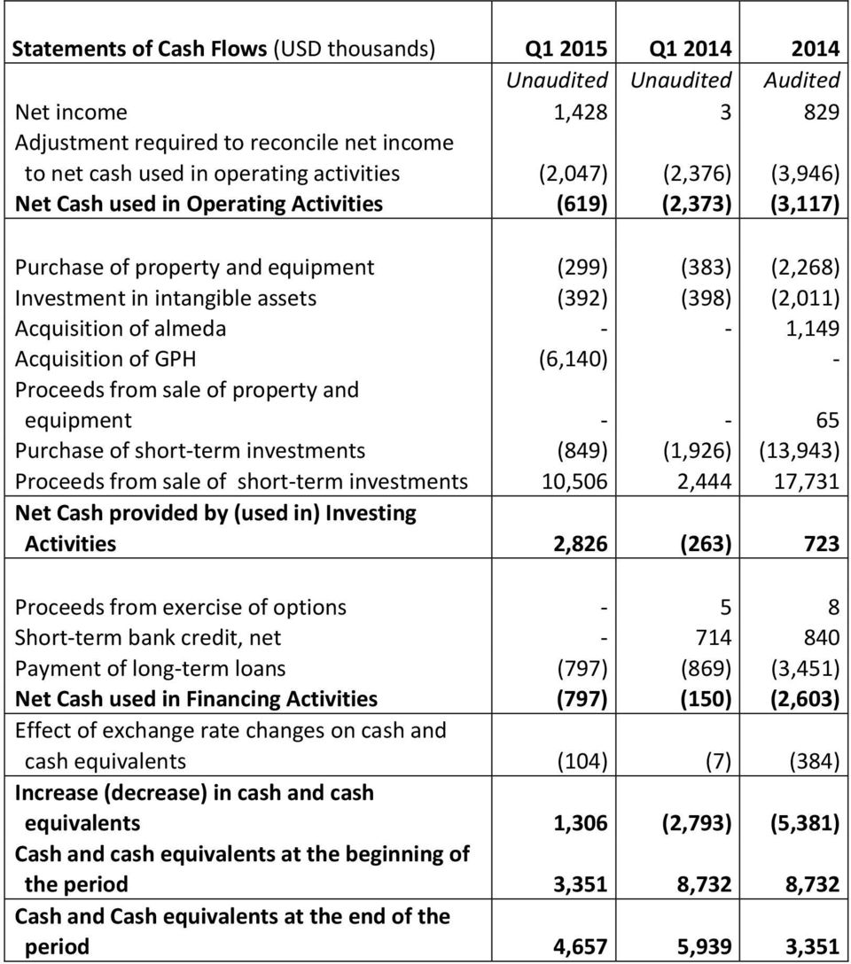 Acquisition of almeda - - 1,149 Acquisition of GPH (6,140) - Proceeds from sale of property and equipment - - 65 Purchase of short-term investments (849) (1,926) (13,943) Proceeds from sale of