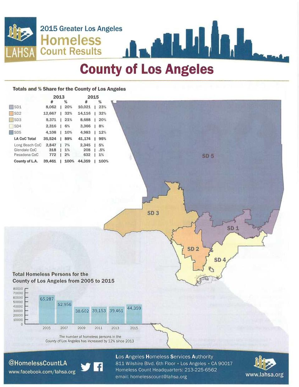 5% Pasadena CoC 772 I 2% 632 1% County of L.A.