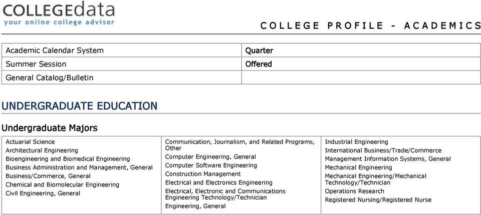 General Communication, Journalism, and Related Programs, Other Computer Engineering, General Computer Software Engineering Construction Management Electrical and Electronics Engineering Electrical,
