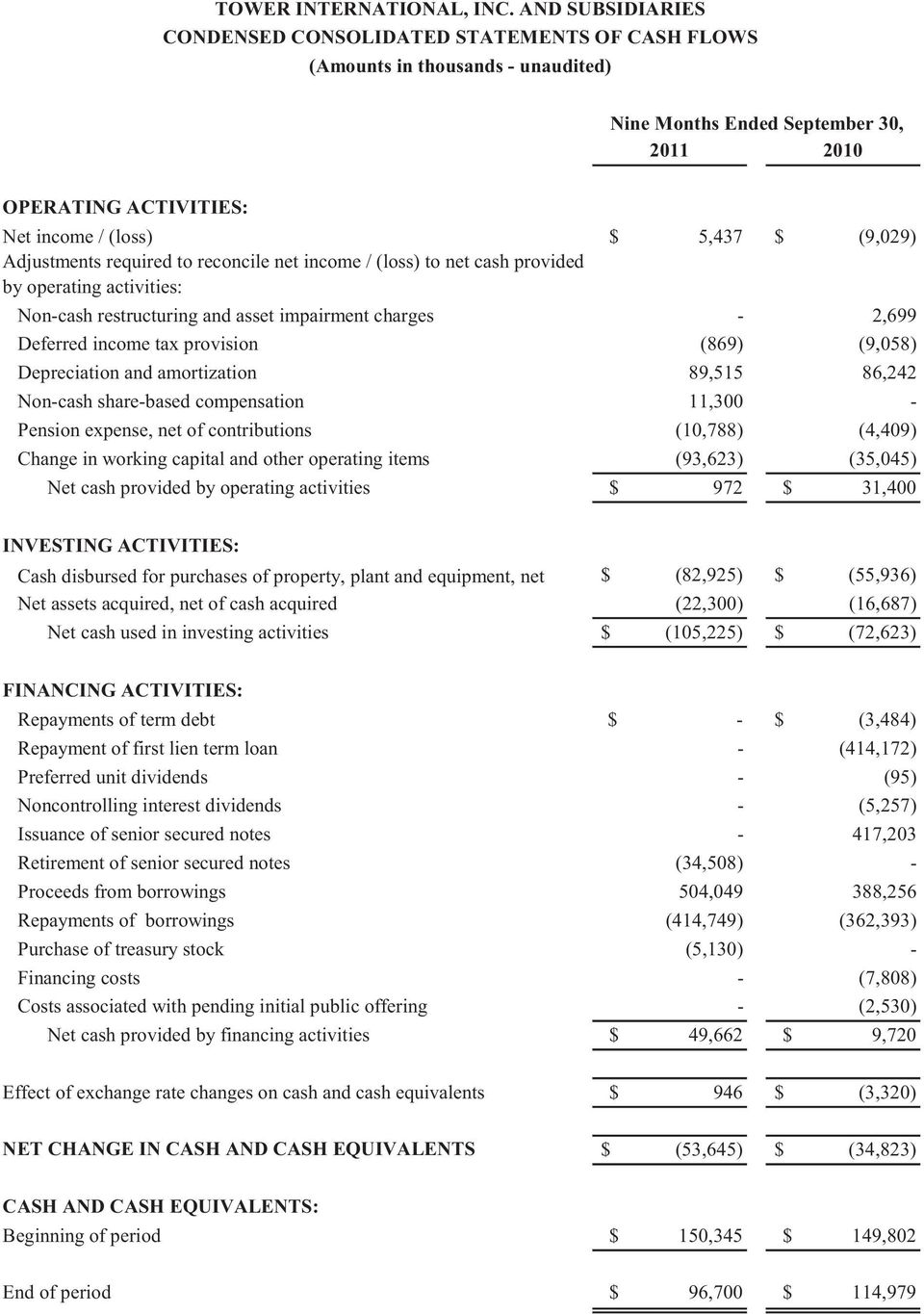Depreciation and amortization 89,515 86,242 Non-cash share-based compensation 11,300 - Pension expense, net of contributions (10,788) (4,409) Change in working capital and other operating items