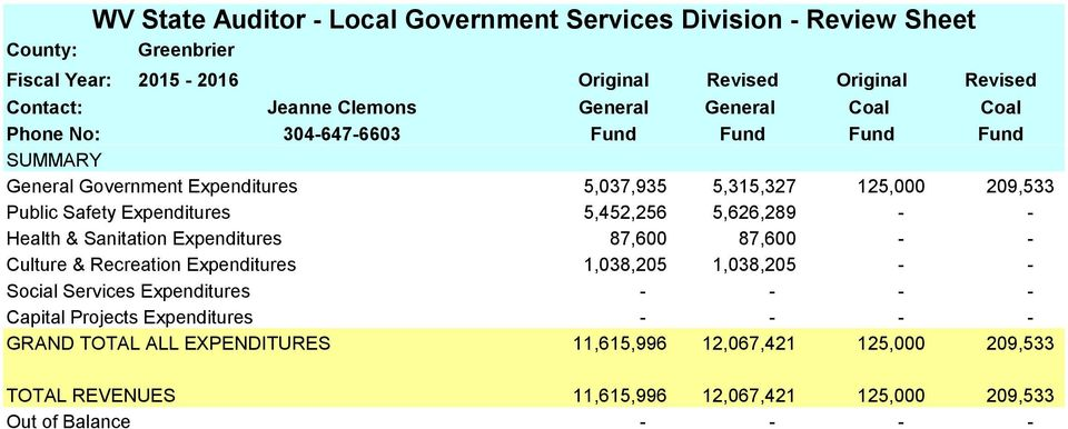 1,038,205 - - Social Services Expenditures - - - - Capital Projects Expenditures - - - - GRAND TOTAL ALL