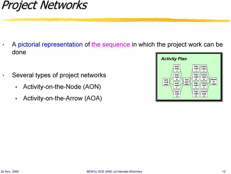 Activity-on-the-Node (AON) Activity-on-the-Arrow (AOA) overall system A B C D Check