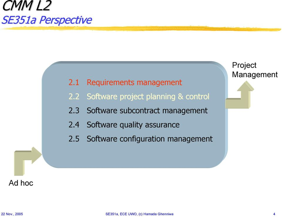 3 Software subcontract management 2.4 Software quality assurance 2.