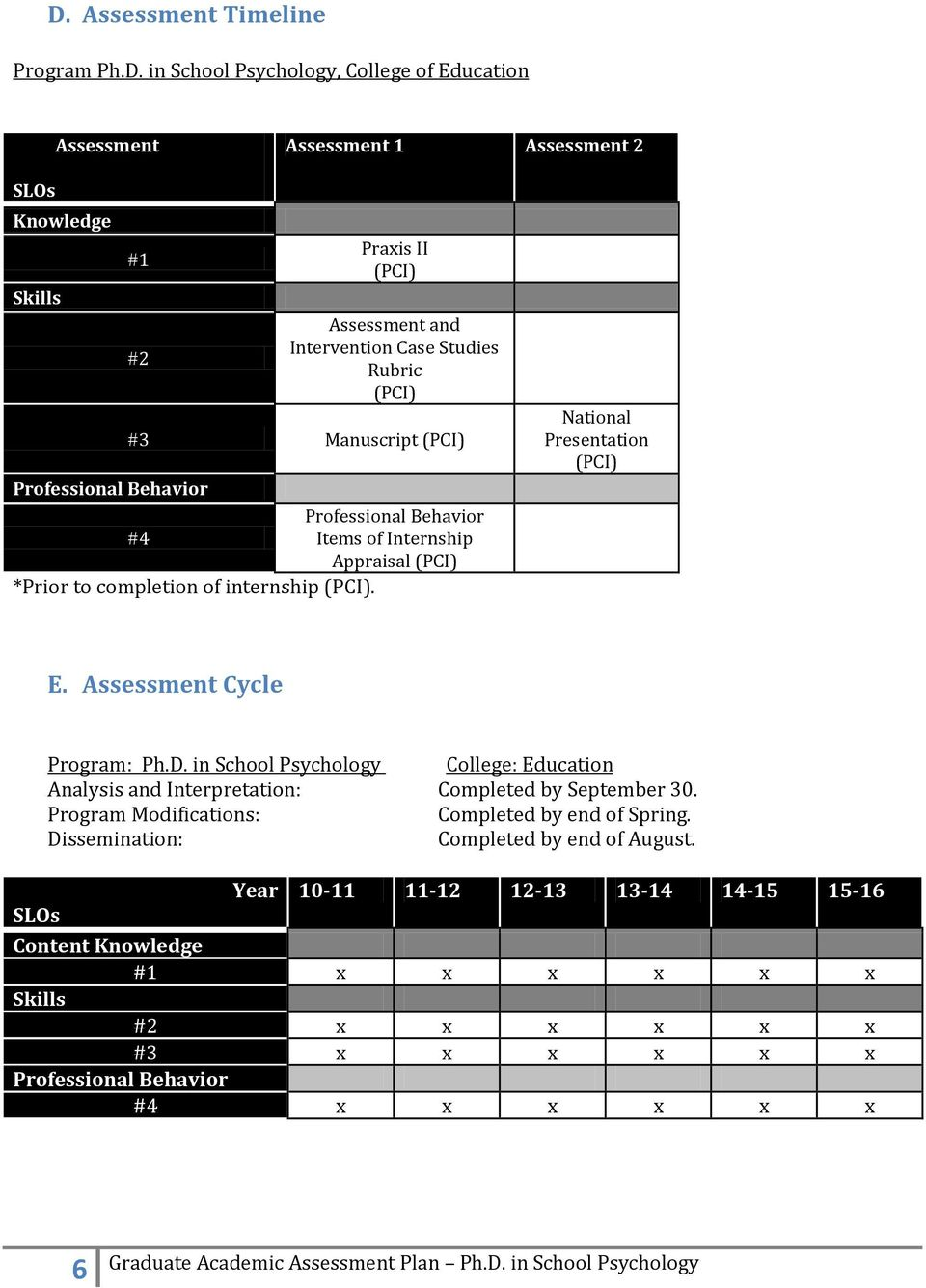 National Presentation (PCI) E. Assessment Cycle Program: Ph.D. in School Psychology College: Education Analysis and Interpretation: Completed by September 30.