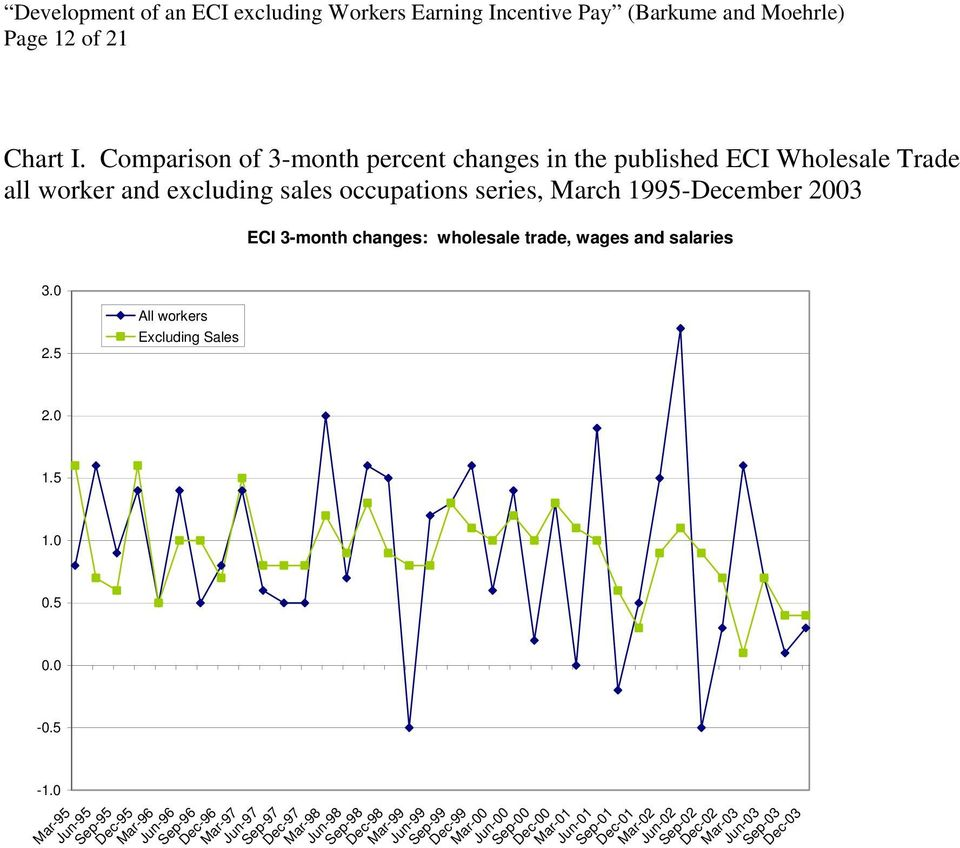 2003 ECI 3-month changes: wholesale trade, wages and salaries 3.0 2.5 All workers Excluding Sales 2.0 1.5 1.0 0.5 0.0-0.5-1.