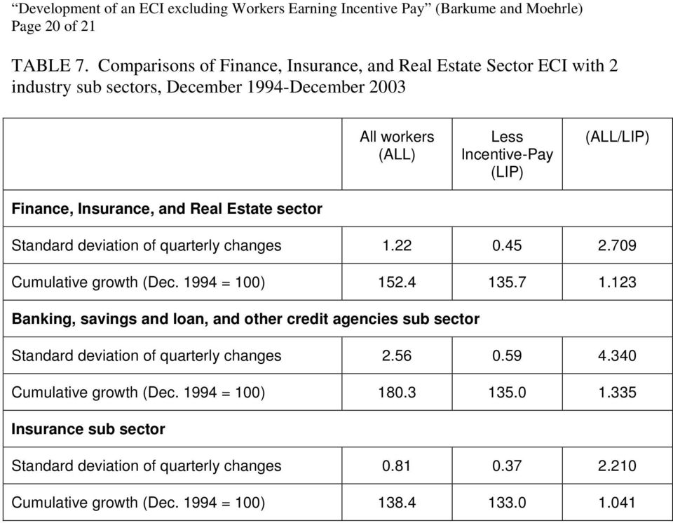 (ALL/LIP) Finance, Insurance, and Real Estate sector Standard deviation of quarterly changes 1.22 0.45 2.709 Cumulative growth (Dec. 1994 = 100) 152.4 135.7 1.