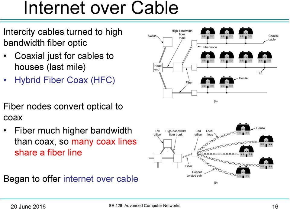 optical to coax Fiber much higher bandwidth than coax, so many coax lines share a