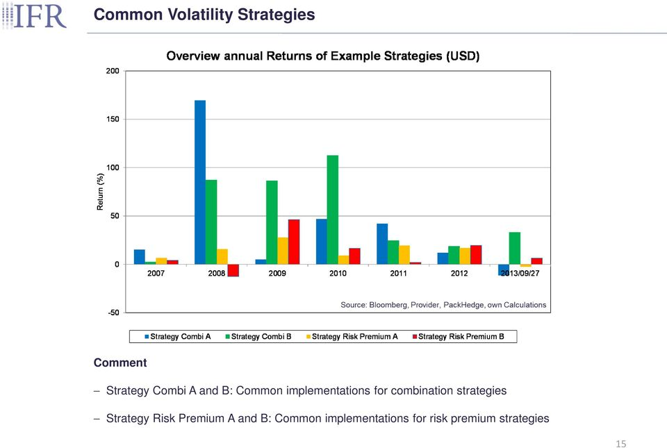combination strategies Strategy Risk Premium A