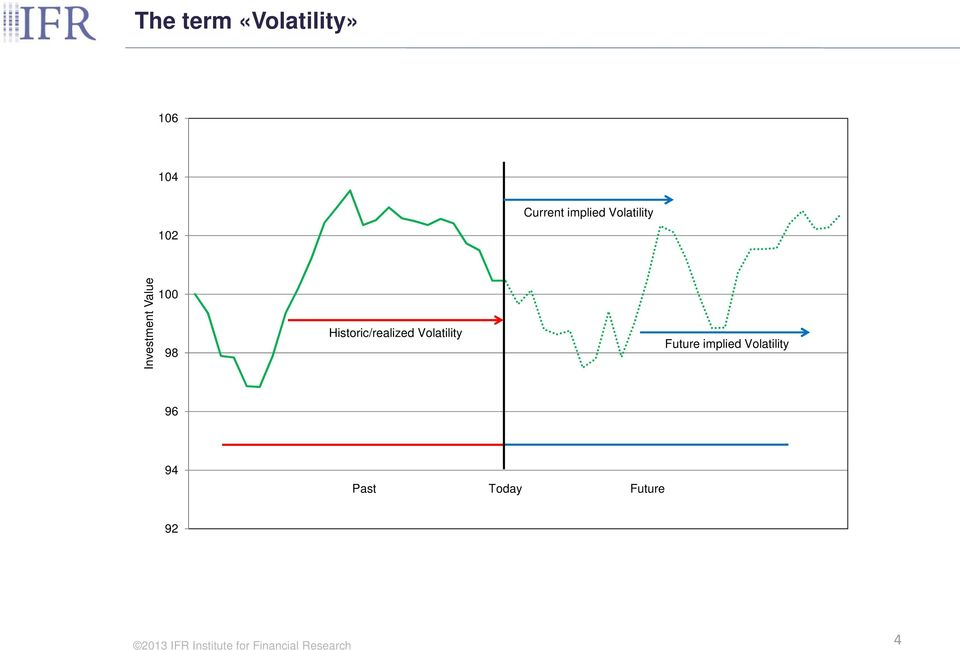 Historic/realized Volatility Future implied
