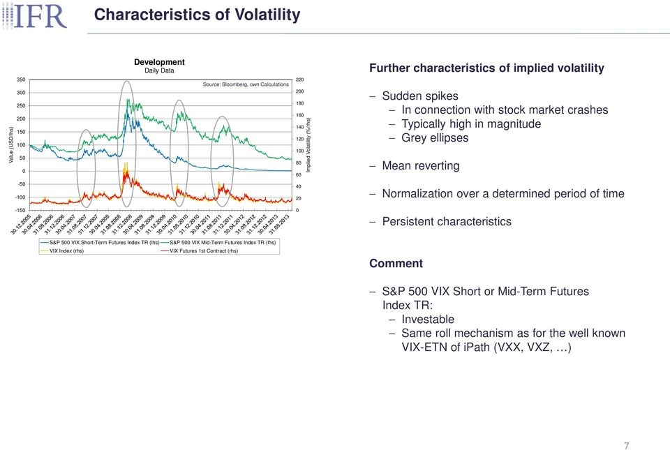 Normalization over a determined period of time -150 0 Persistent characteristics S&P 500 VIX Short-Term Futures Index TR (lhs) VIX Index (rhs) S&P 500 VIX Mid-Term Futures Index