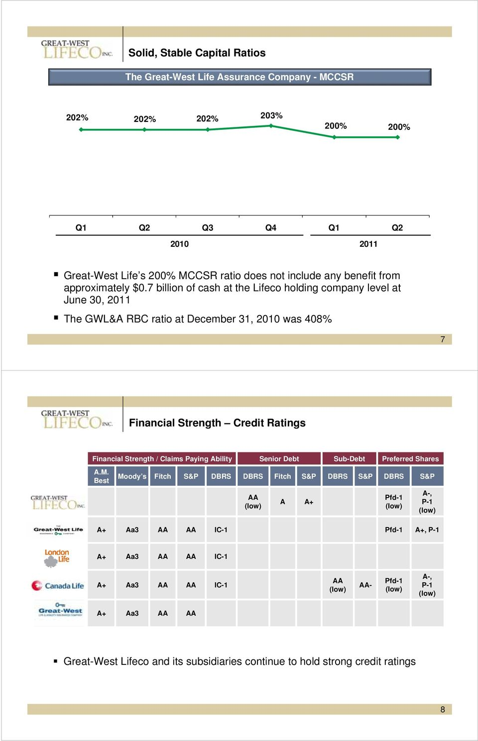 7 billion of cash at the Lifeco holding company level at June 30, 2011 The GWL&A RBC ratio at December 31, 2010 was 408% 7 Financial Strength Credit Ratings Financial Strength / Claims