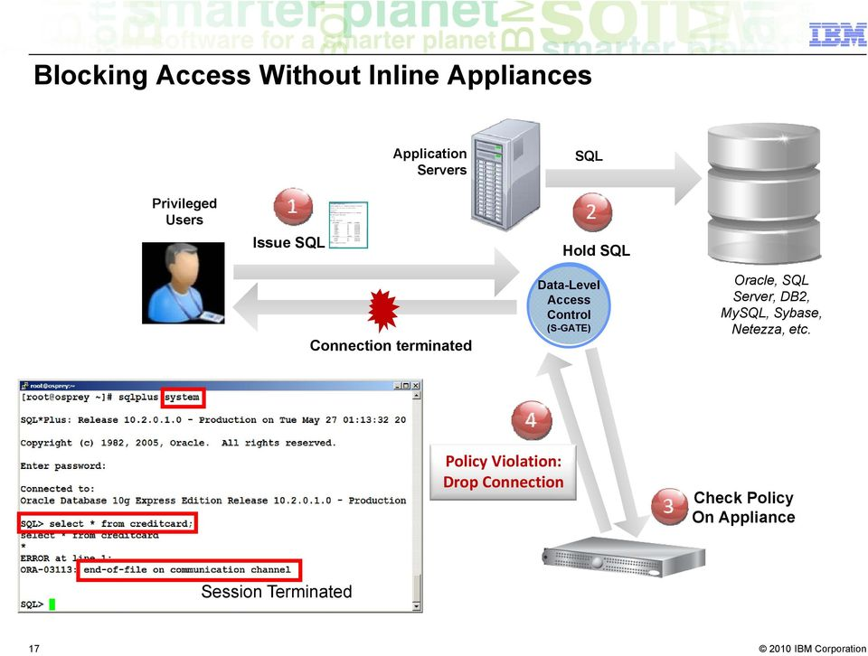Access Control (S-GATE) Oracle, SQL Server, DB2, MySQL, Sybase, Netezza,