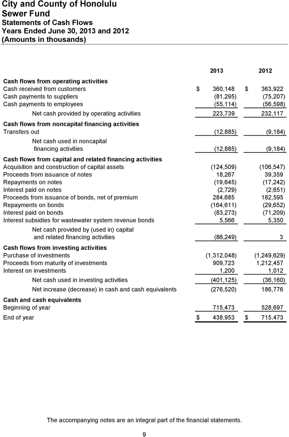 used in noncapital financing activities (12,885) (9,184) Cash flows from capital and related financing activities Acquisition and construction of capital assets (124,509) (106,547) Proceeds from