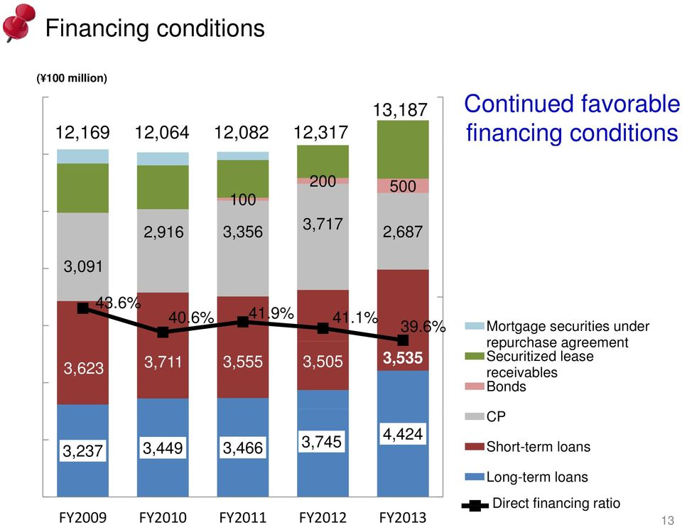 6% Mortgage securities under 3,623 3,711 3,555 3,505 3,535 3,237 3,449 3,466 3,745 4,424 FY2009 FY2010