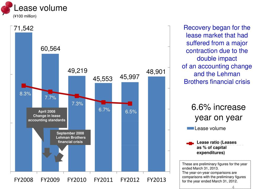 3% September 2008 Lehman Brothers financial crisis 6.7% 6.6% increase 6.
