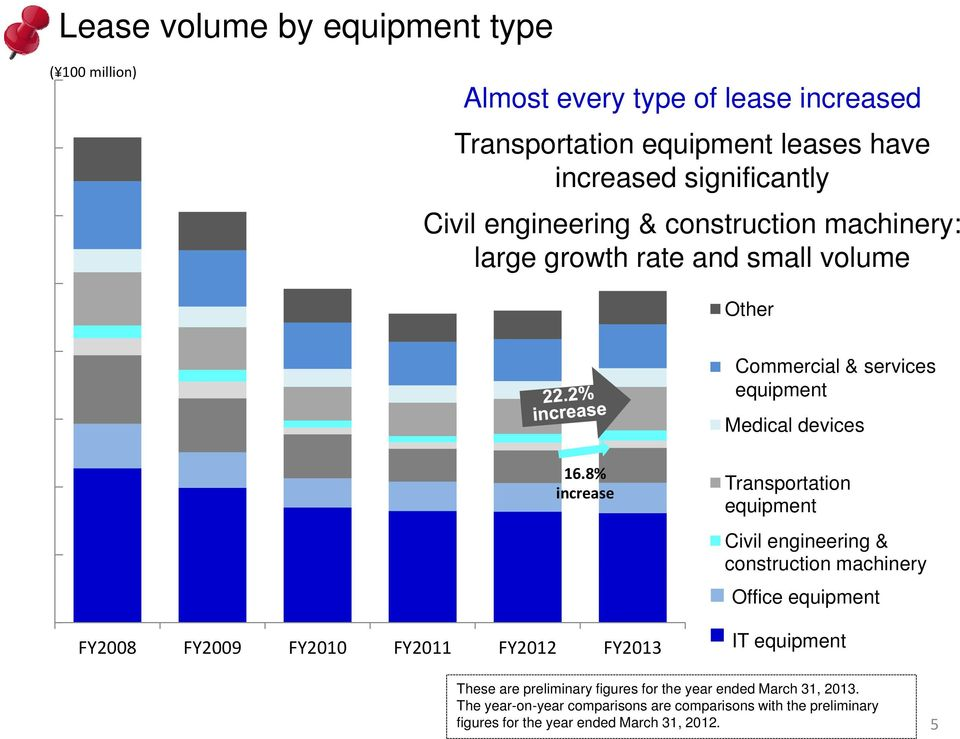 8% increase FY2008 FY2009 FY2010 FY2011 FY2012 FY2013 Transportation equipment Civil engineering & construction machinery Office equipment IT equipment These
