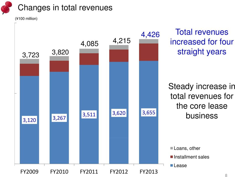 3,620 3,655 Steady increase in total revenues for the core lease