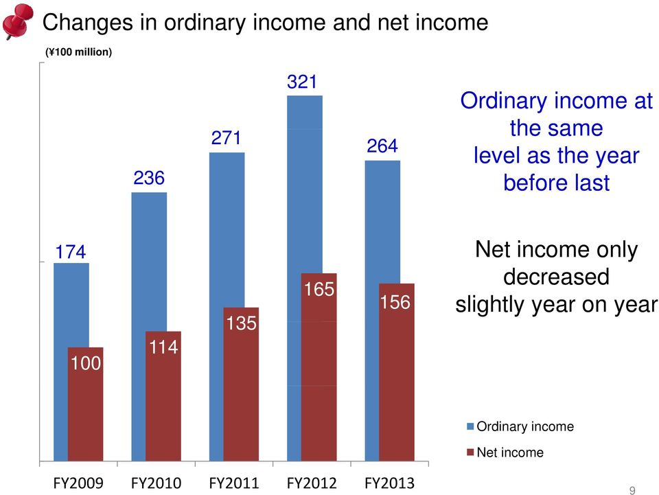 174 Net income only decreased 165 156 slightly year on year 100