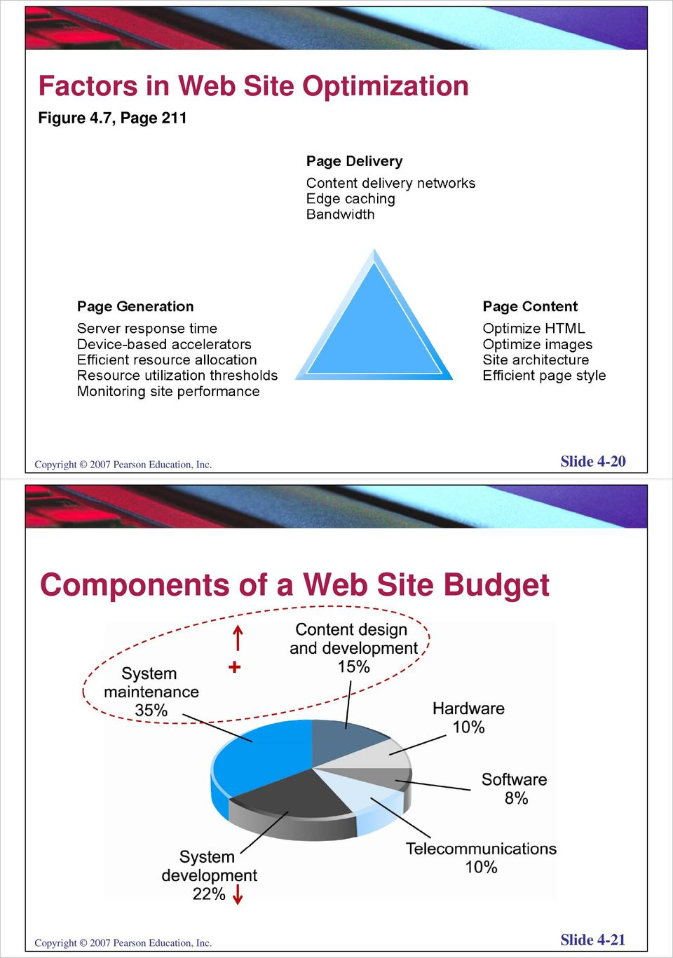 Inc. Slide 4-20 Components of a Web Site