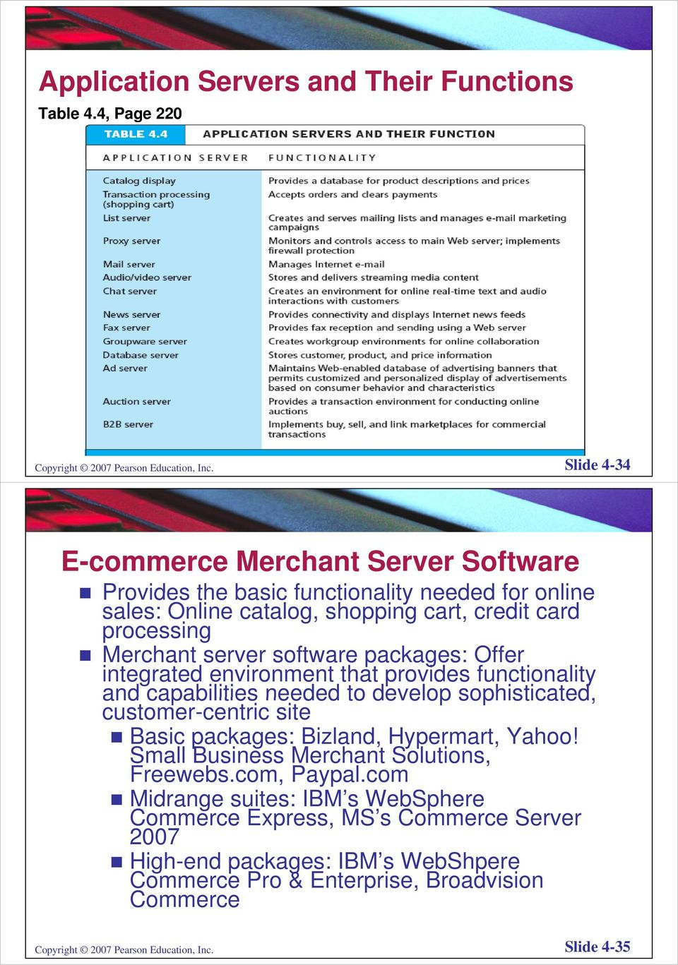packages: Offer integrated environment that provides functionality and capabilities needed to develop sophisticated, customer-centric site Basic packages: Bizland, Hypermart, Yahoo!