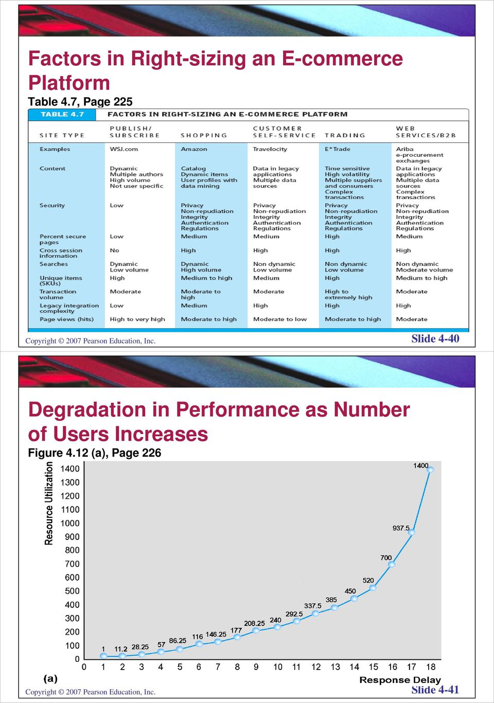 Slide 4-40 Degradation in Performance as Number of Users