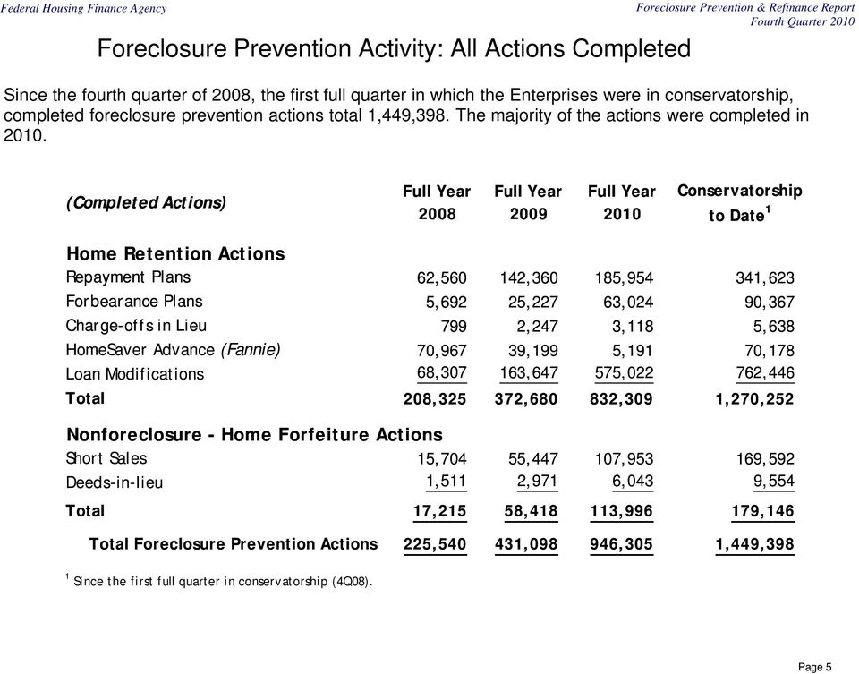 (Completed Actions) Full Year 2008 Full Year 20 Full Year 20 Conservatorship to Date 1 Home Retention Actions Repayment Plans 62,560 142,360 185,954 341,623 Forbearance Plans 5,692 25,227 63,024