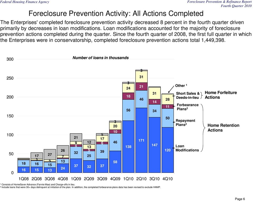 Since the fourth quarter of 2008, the first full quarter in which the Enterprises were in conservatorship, completed foreclosure prevention actions total 1,449,398.