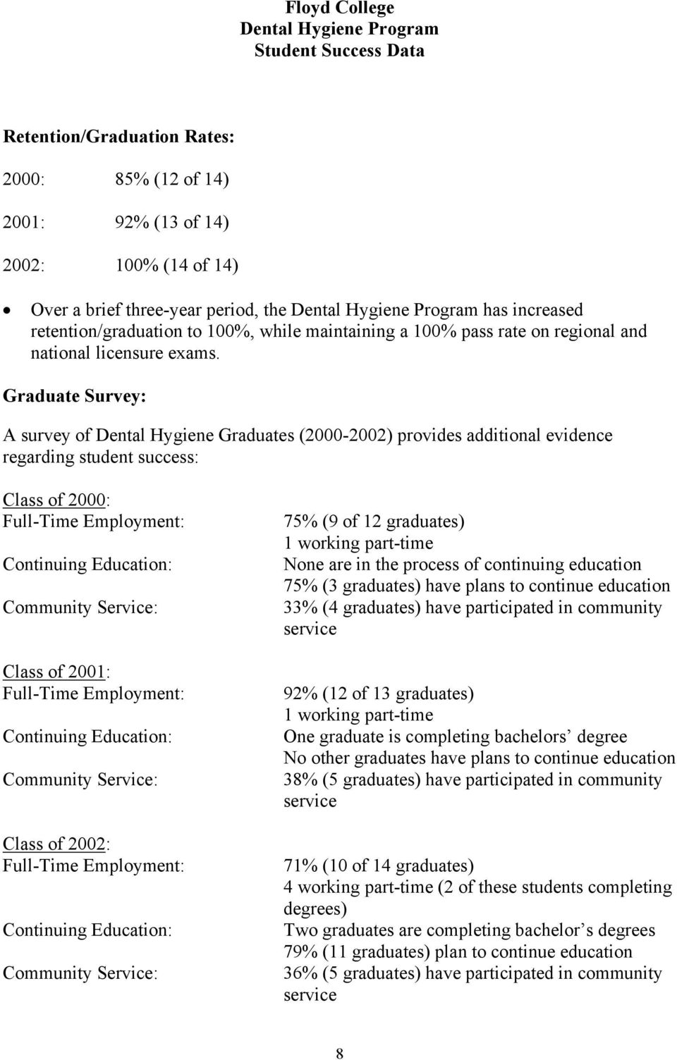 Graduate Survey: A survey of Dental Hygiene Graduates (2000-2002) provides additional evidence regarding student success: Class of 2000: Full-Time Employment: Continuing Education: Community Service: