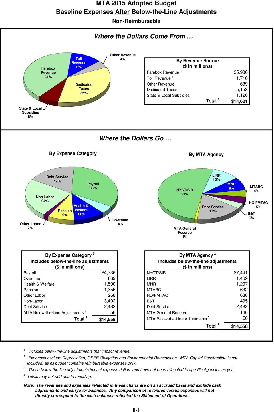 Expense Category By MTA Agency Other Labor 2% Non-Labor 24% Debt Service 17% Pension 9% Health & Welfare 11% Payroll 33% Overtime 4% NYCT/SIR 51% MTA General Reserve 1% LIRR 10% Debt Service 17% MNR