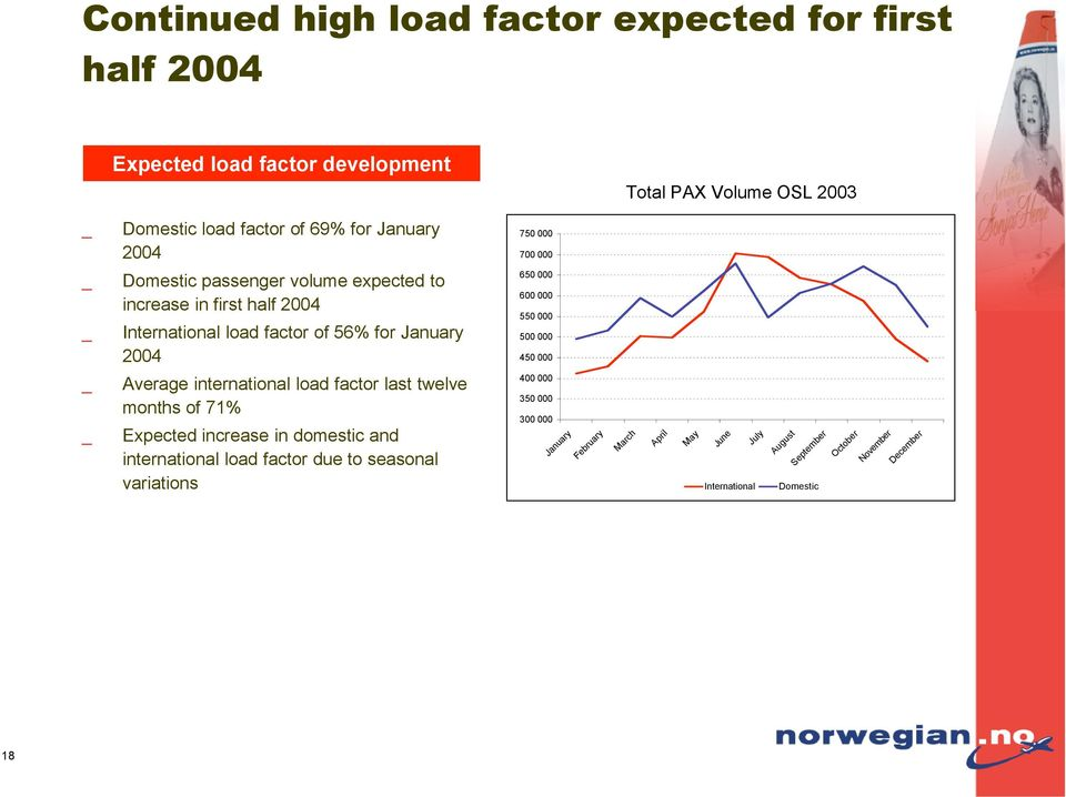 600 000 550 000 500 000 450 000 Average international load factor last twelve months of 71% Expected increase in domestic and international load factor