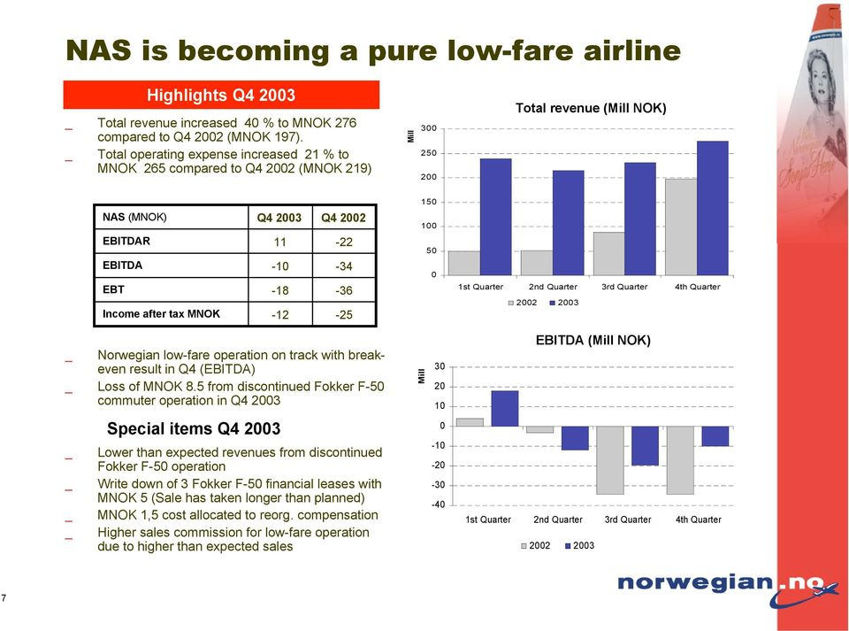 -18-12 Q4 2002-22 -34-36 -25 100 50 0 1st Quarter 2nd Quarter 3rd Quarter 4th Quarter 2002 2003 Norwegian low-fare operation on track with breakeven result in Q4 (EBITDA) Loss of MNOK 8.