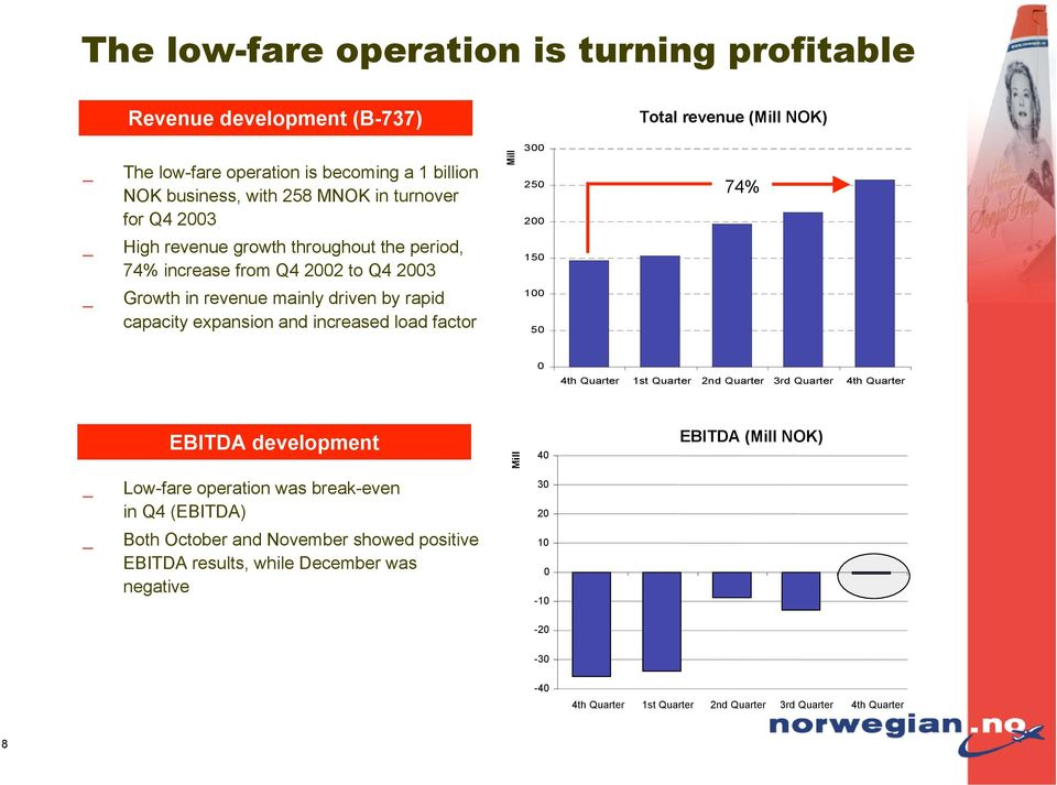 expansion and increased load factor 100 50 0 4th Quarter 1st Quarter 2nd Quarter 3rd Quarter 4th Quarter EBITDA development Mill 40 EBITDA (Mill NOK) Low-fare operation was