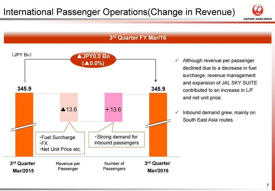 9 and expansion of JAL SKY SUITE contributed to an increase in L/F and net unit price. 13.6 +13.