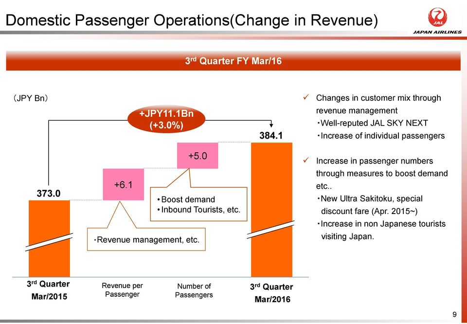 1 Boost demand Inbound Tourists, etc. through measures to boost demand etc.. New Ultra Sakitoku, special discount fare (Apr.