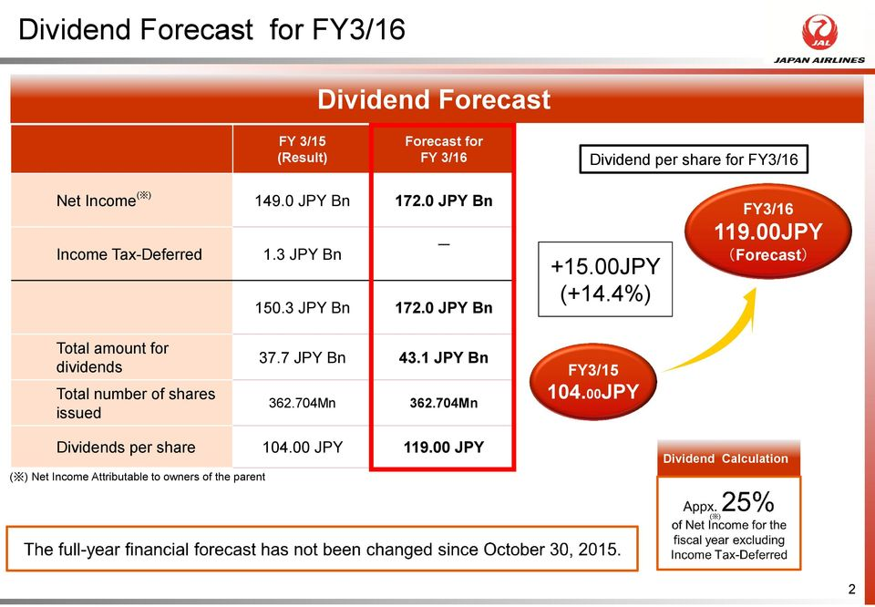 00JPY (Forecast) Total amount for dividends Total number of shares issued 37.7 JPY Bn 43.1 JPY Bn 362.704Mn 362.