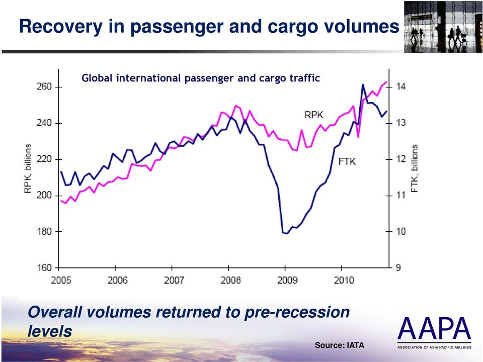 passenger and cargo traffic Overall